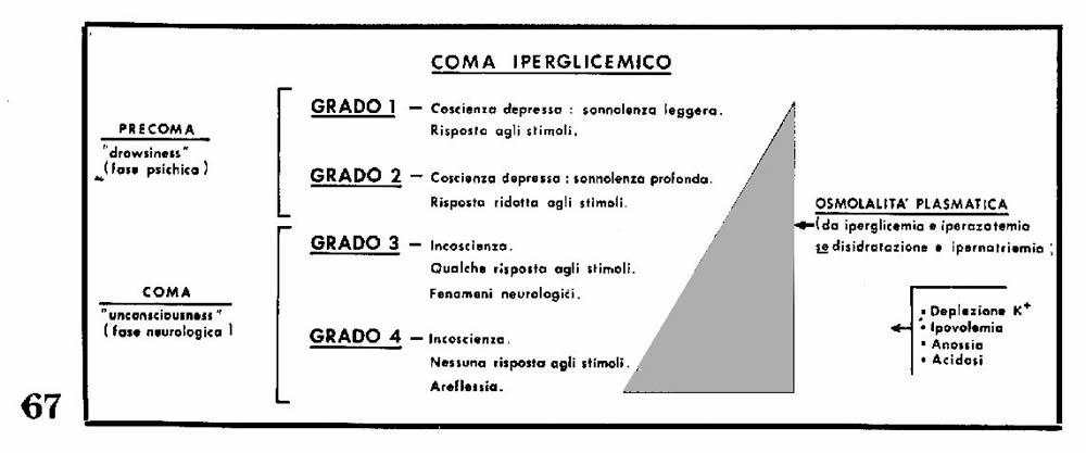Coma con diabete - Preparativi January